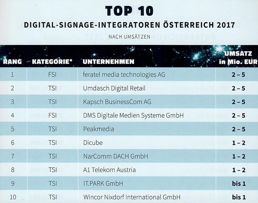 invidis Digital Signage Markt Integratoren Österreich